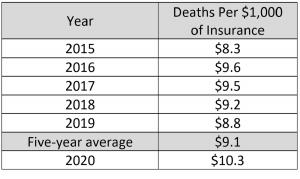 Client Death claims
