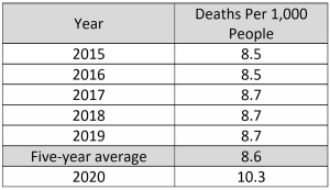 US Death Rate