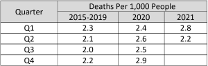 US Quarterly Death Rate